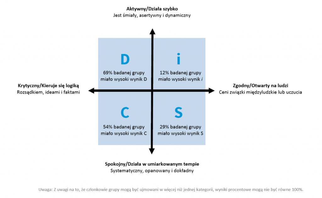 Wykres 1 - raport test osobowości pracowników DiSC