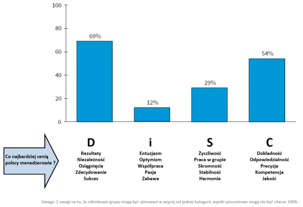 Wykres słupkowy - mierzenie osobowości pracownika - DiSC