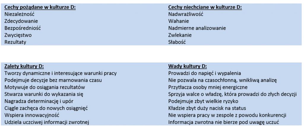 DiSC Polska badanie charakteru pracowników