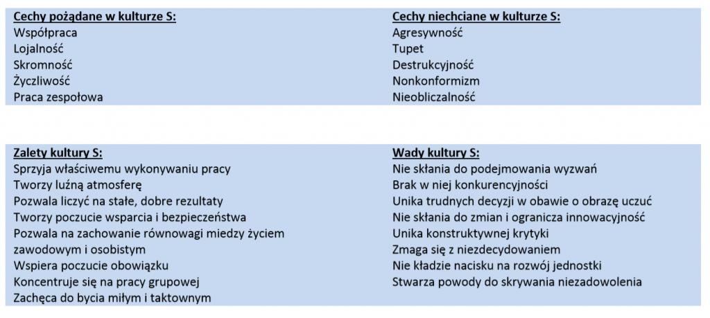 Charakter grupy pracowników DiSC Polska
