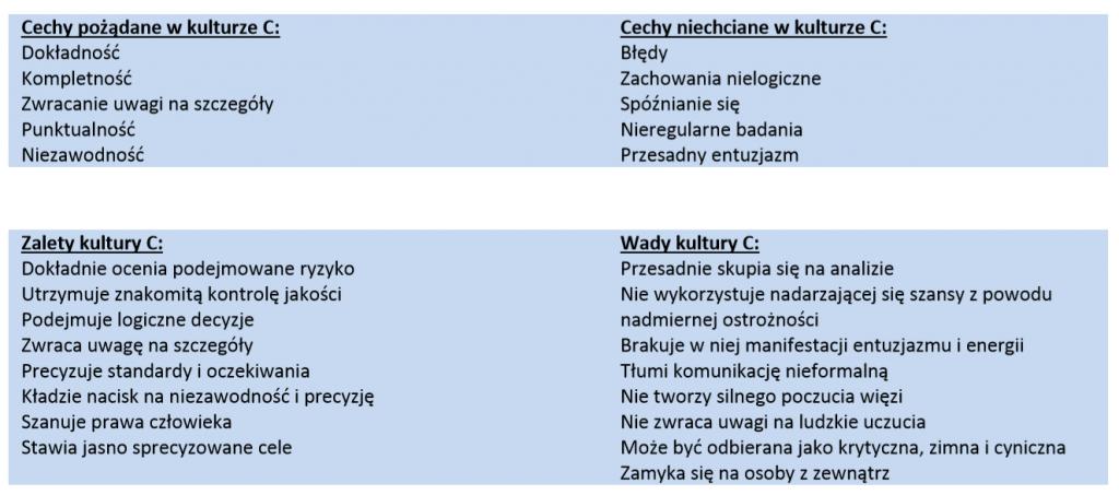 Osobowość pracownika - DiSC Polska